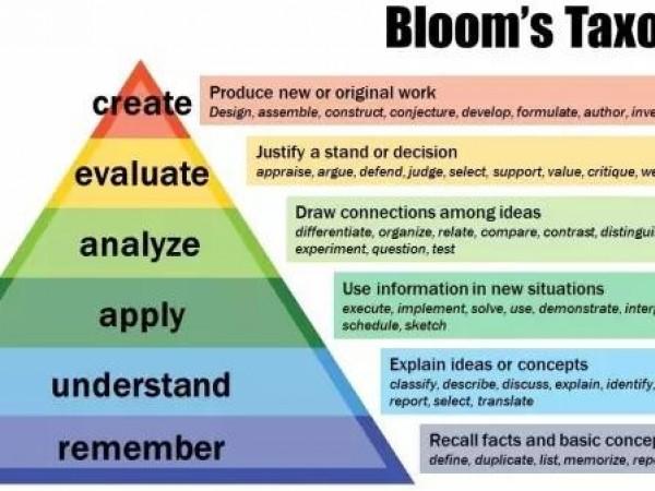Bloom认知领域教育目标分类与定义